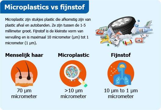 Autobanden, microplastic en fijnstof