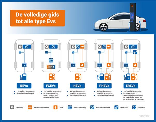 Type elektrische auto's